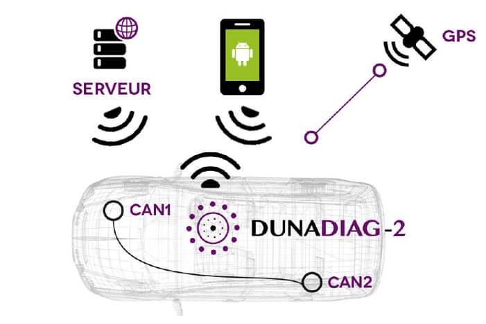 Schéma Dunadiag-2